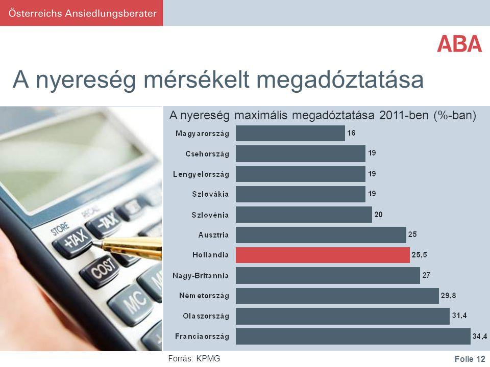 Folie 12 A nyereség mérsékelt megadóztatása Forrás: KPMG A nyereség maximális megadóztatása 2011-ben (%-ban)