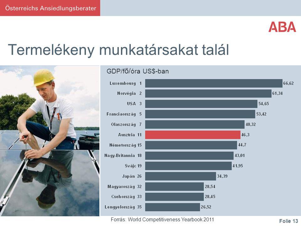 Folie 13 Termelékeny munkatársakat talál Forrás: World Competitiveness Yearbook 2011 GDP/f ő/ óra US$-ban