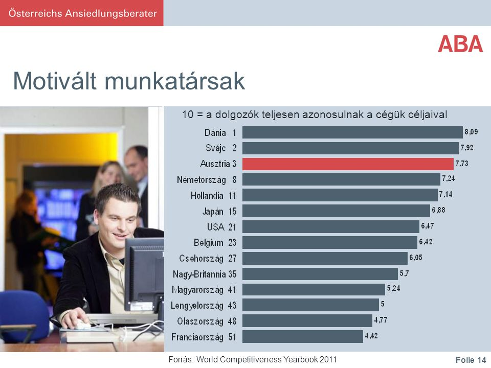 Folie 14 Motivált munkatársak Forrás: World Competitiveness Yearbook 2011 10 = a dolgozók teljesen azonosulnak a cégük céljaival