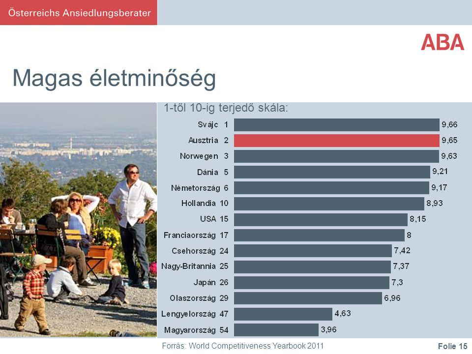 Folie 15 Magas életminőség Forrás: World Competitiveness Yearbook 2011 1-től 10-ig terjedő skála: