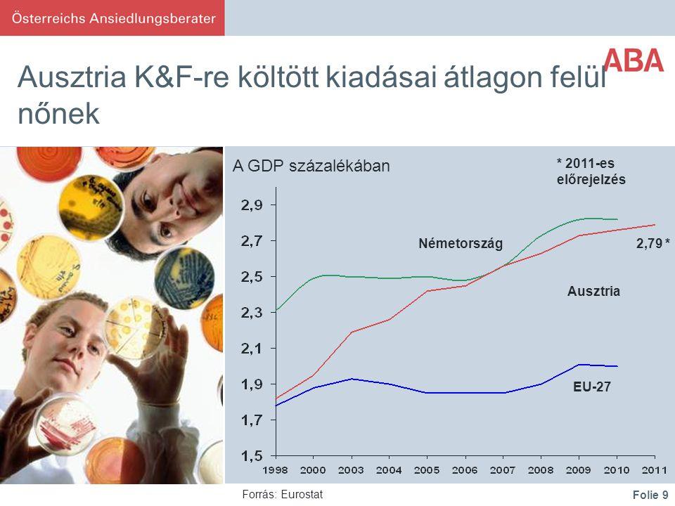 Folie 9 Ausztria K&F-re költött kiadásai átlagon felül nőnek Deutschland Österreich EU-27 Forrás: Eurostat * 2011-es előrejelzés 2,79 * A GDP százalékában Németország Ausztria