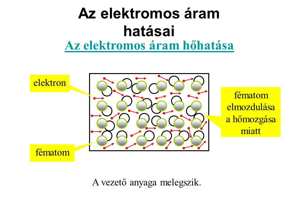 Az elektromos áram hatásai Az elektromos áram hőhatása A vezető anyaga melegszik.