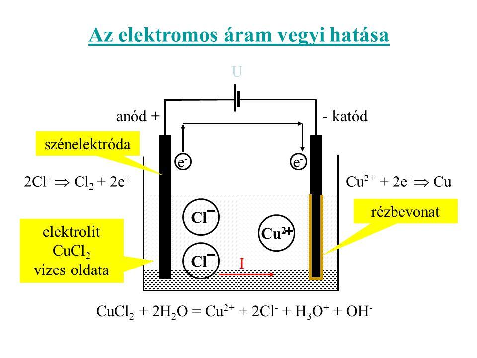 Az elektromos áram vegyi hatása U szénelektróda elektrolit CuCl 2 vizes oldata Cu 2 Cl anód +- katód e-e- e-e- Cl rézbevonat CuCl 2 + 2H 2 O = Cu 2+ + 2Cl - + H 3 O + + OH - I 2Cl -  Cl 2 + 2e - Cu 2+ + 2e -  Cu