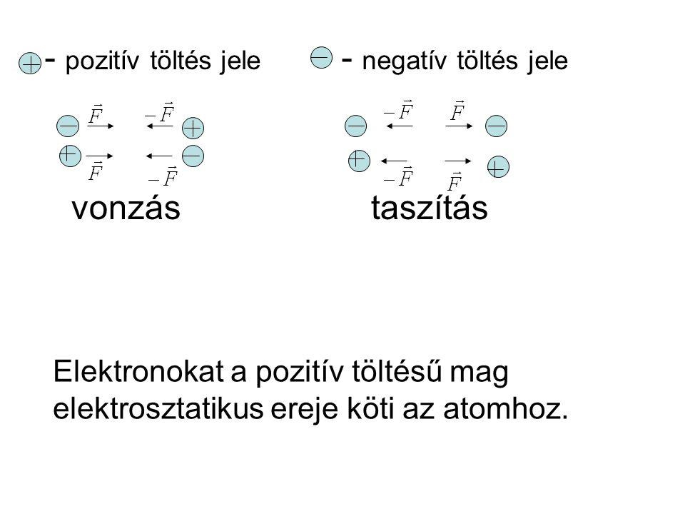 vonzástaszítás Elektronokat a pozitív töltésű mag elektrosztatikus ereje köti az atomhoz.