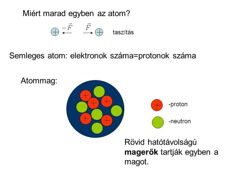 taszítás Semleges atom: elektronok száma=protonok száma Atommag: -proton -neutron Rövid hatótávolságú magerők tartják egyben a magot.