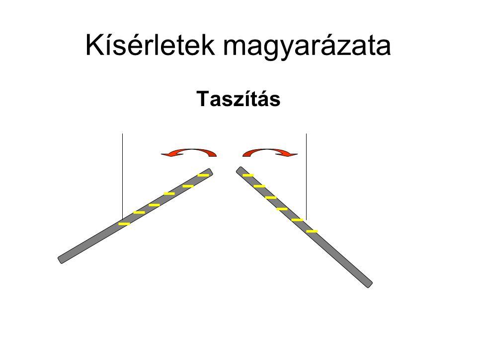 Kísérletek magyarázata Taszítás