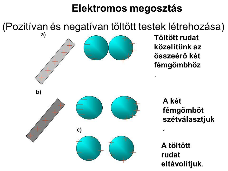 Elektromos megosztás (Pozitívan és negatívan töltött testek létrehozása) a) Töltött rudat közelítünk az összeérő két fémgömbhöz. b) A két fémgömböt sz