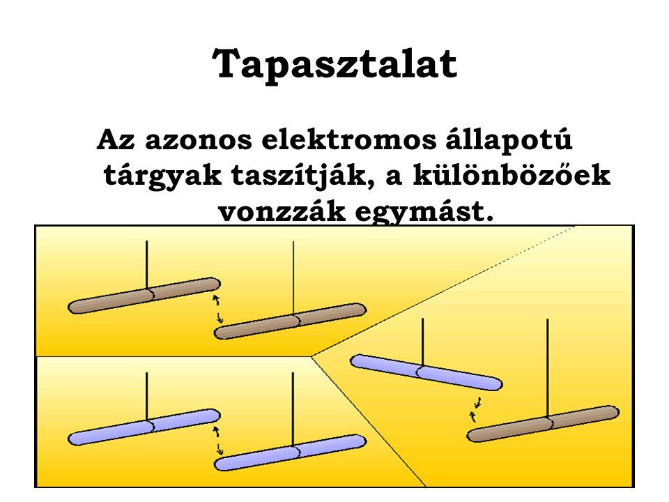 Elektromos állapotok Kétféle létezik: Azok a testek pozitív töltésűek, amik ugyanolyan elektromos állapotúak, mint a megdörzsölt üveg.