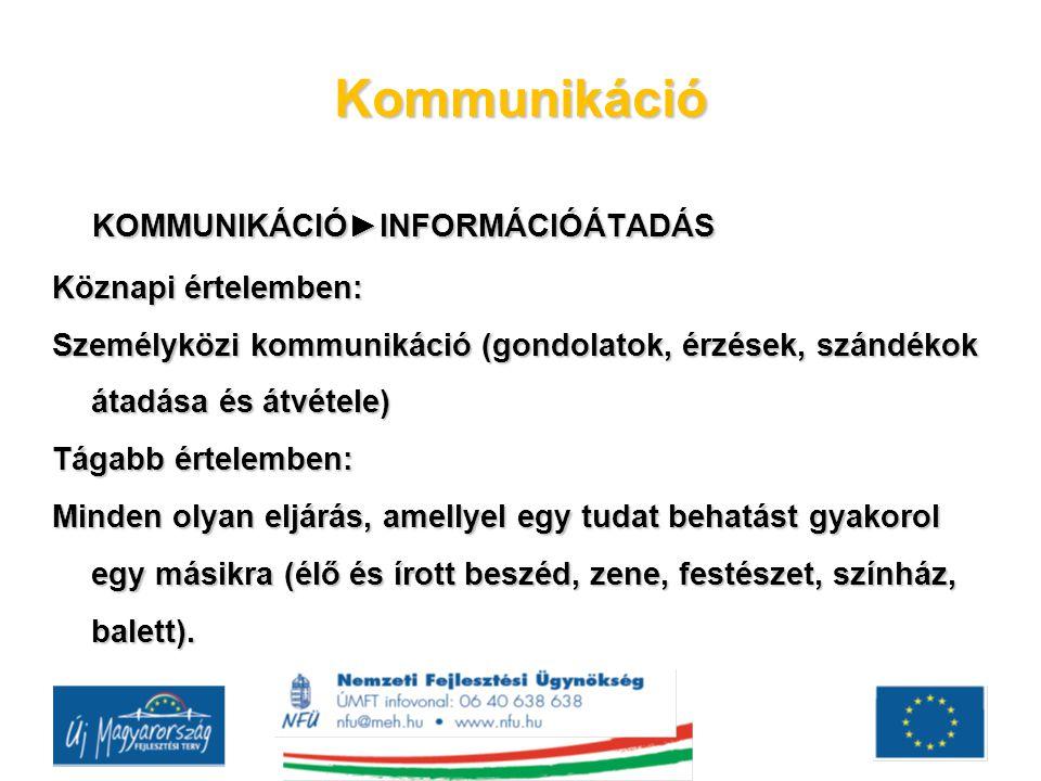 Kommunikáció KOMMUNIKÁCIÓ►INFORMÁCIÓÁTADÁS KOMMUNIKÁCIÓ►INFORMÁCIÓÁTADÁS Köznapi értelemben: Személyközi kommunikáció (gondolatok, érzések, szándékok