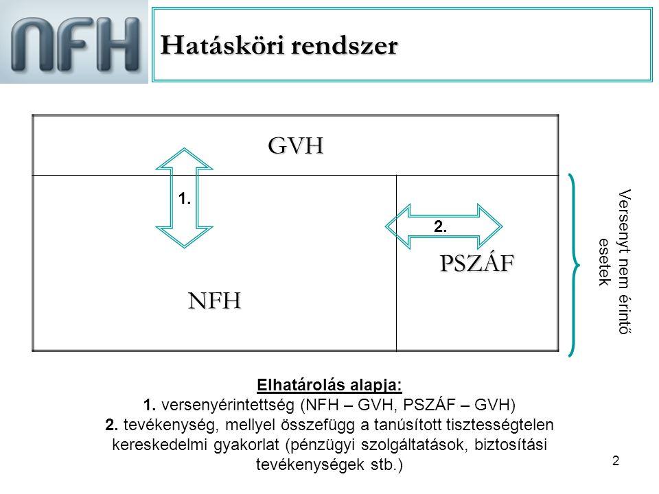 2 Hatásköri rendszer GVHNFHPSZÁF 2.1. Elhatárolás alapja: 1.