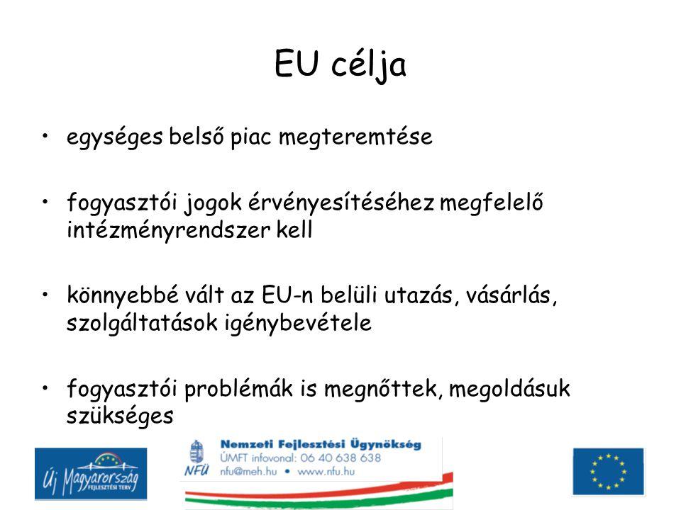 EU célja egységes belső piac megteremtése fogyasztói jogok érvényesítéséhez megfelelő intézményrendszer kell könnyebbé vált az EU-n belüli utazás, vásárlás, szolgáltatások igénybevétele fogyasztói problémák is megnőttek, megoldásuk szükséges