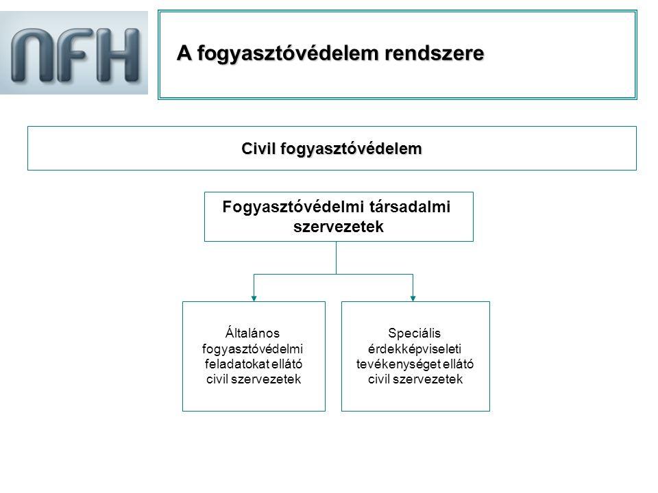 A fogyasztóvédelem rendszere Civil fogyasztóvédelem Fogyasztóvédelmi társadalmi szervezetek Általános fogyasztóvédelmi feladatokat ellátó civil szervezetek Speciális érdekképviseleti tevékenységet ellátó civil szervezetek