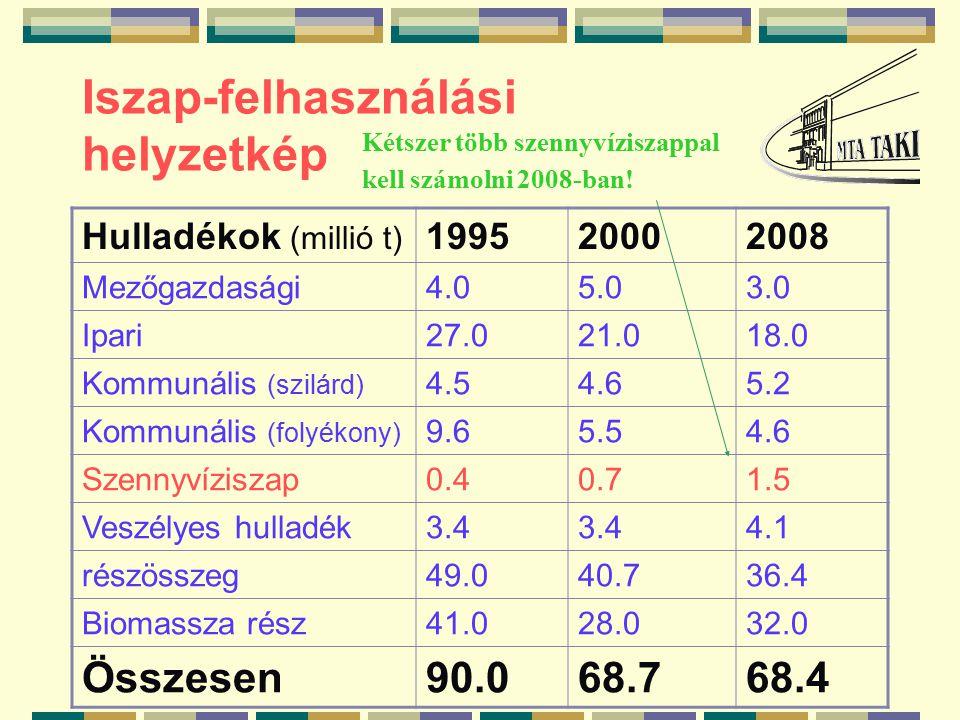 Iszap-felhasználási helyzetkép Hulladékok (millió t) 199520002008 Mezőgazdasági4.05.03.0 Ipari27.021.018.0 Kommunális (szilárd) 4.54.65.2 Kommunális (folyékony) 9.65.54.6 Szennyvíziszap0.40.71.5 Veszélyes hulladék3.4 4.1 részösszeg49.040.736.4 Biomassza rész41.028.032.0 Összesen90.068.768.4 Kétszer több szennyvíziszappal kell számolni 2008-ban!