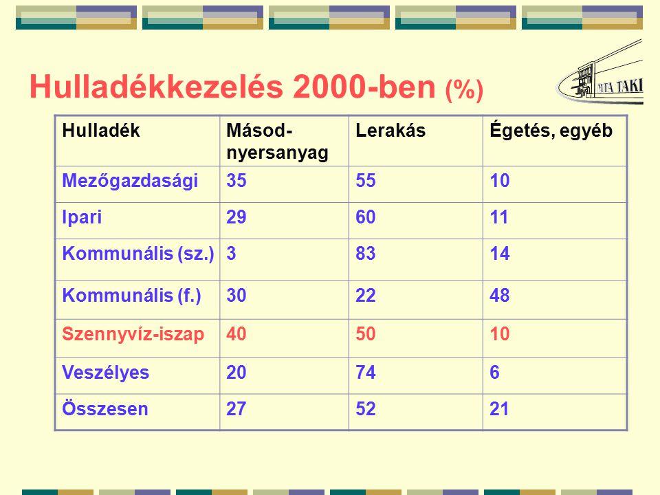 Hulladékkezelés 2000-ben (%) HulladékMásod- nyersanyag LerakásÉgetés, egyéb Mezőgazdasági355510 Ipari296011 Kommunális (sz.)38314 Kommunális (f.)302248 Szennyvíz-iszap405010 Veszélyes20746 Összesen275221
