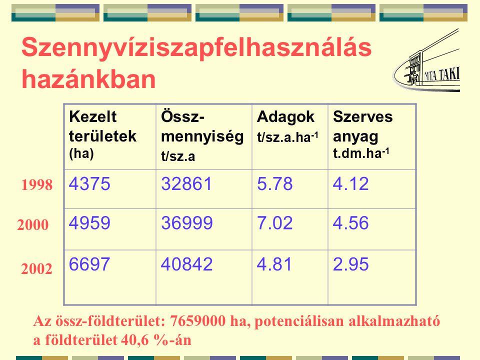 Szennyvíziszapfelhasználás hazánkban Kezelt területek (ha) Össz- mennyiség t/sz.a Adagok t/sz.a.ha -1 Szerves anyag t.dm.ha -1 4375328615.784.12 4959369997.024.56 6697408424.812.95 1998 2000 2002 Az össz-földterület: 7659000 ha, potenciálisan alkalmazható a földterület 40,6 %-án