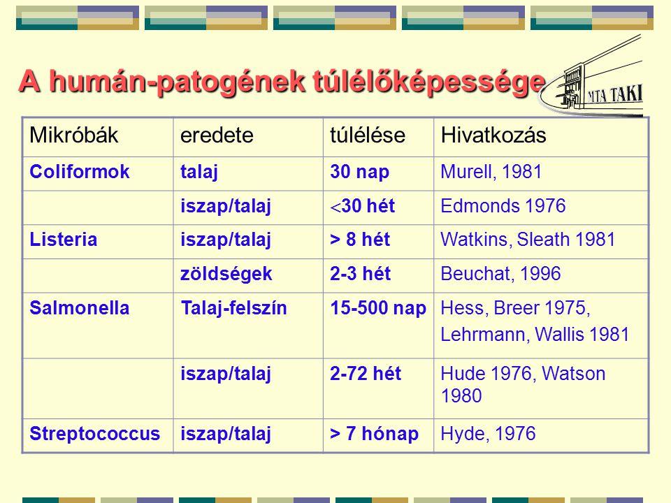 A humán-patogének túlélőképessége MikróbákeredetetúléléseHivatkozás Coliformoktalaj30 napMurell, 1981 iszap/talaj  30 hét Edmonds 1976 Listeriaiszap/talaj> 8 hétWatkins, Sleath 1981 zöldségek2-3 hétBeuchat, 1996 SalmonellaTalaj-felszín15-500 napHess, Breer 1975, Lehrmann, Wallis 1981 iszap/talaj2-72 hétHude 1976, Watson 1980 Streptococcusiszap/talaj> 7 hónapHyde, 1976