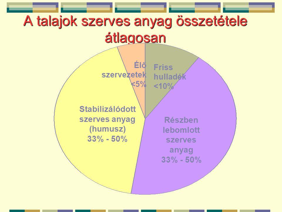 A talajok szerves anyag összetétele átlagosan Részben lebomlott szerves anyag 33% - 50% Stabilizálódott szerves anyag (humusz) 33% - 50% Friss hulladék <10% Élő szervezetek <5%