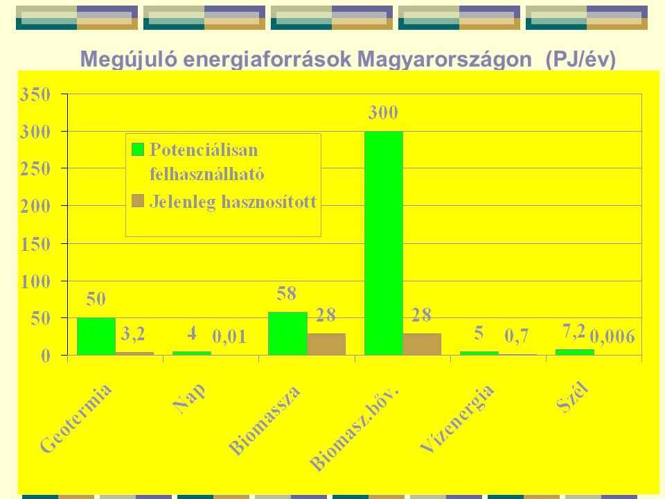 Megújuló energiaforrások Magyarországon (PJ/év)