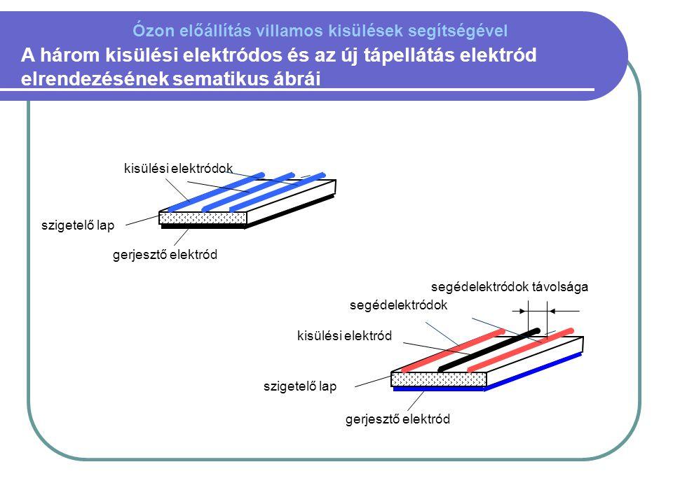 A három kisülési elektródos és az új tápellátás elektród elrendezésének sematikus ábrái gerjesztő elektród kisülési elektródok szigetelő lap gerjesztő elektród kisülési elektród szigetelő lap segédelektródok segédelektródok távolsága Ózon előállítás villamos kisülések segítségével