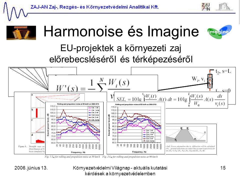 2006. június 13.Környezetvédelmi Világnap - aktuális kutatási kérdések a környezetvédelemben 15 Harmonoise EU-projektek a környezeti zaj előrebecslésé