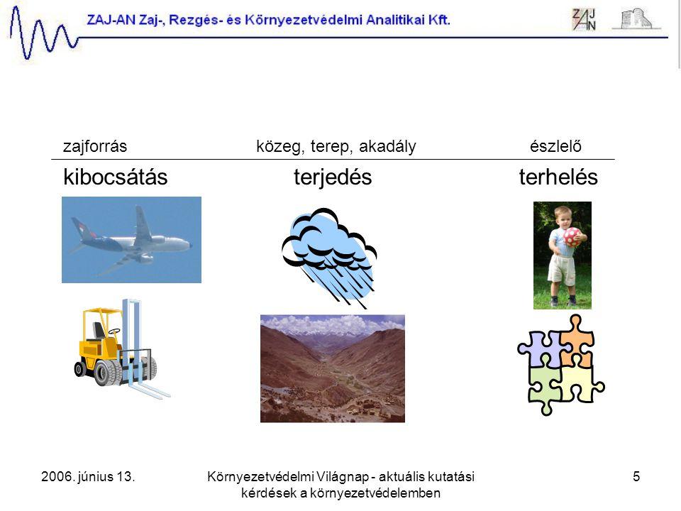 2006. június 13.Környezetvédelmi Világnap - aktuális kutatási kérdések a környezetvédelemben 5 zajforrásközeg, terep, akadályészlelő kibocsátásterjedé