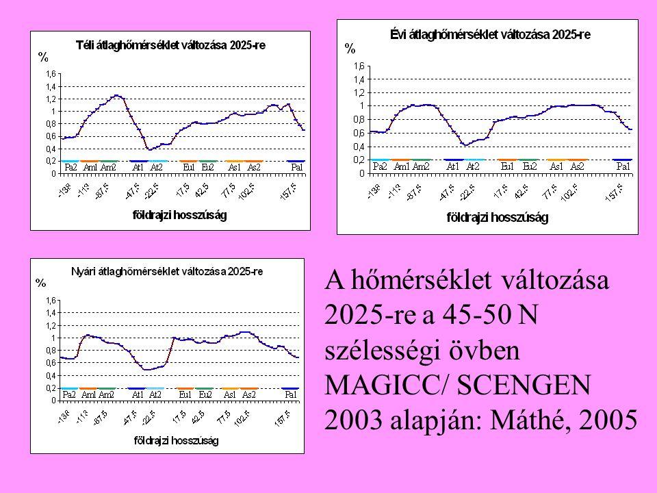 A hőmérséklet változása 2025-re a 45-50 N szélességi övben MAGICC/ SCENGEN 2003 alapján: Máthé, 2005