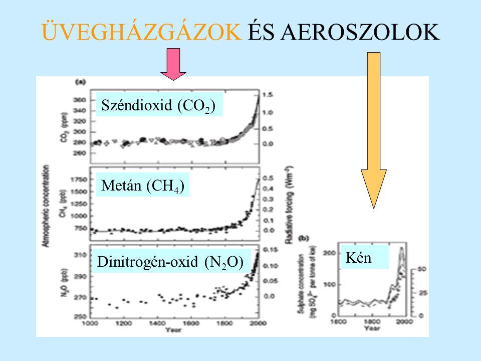 ÜVEGHÁZGÁZOK ÉS AEROSZOLOK Széndioxid (CO 2 ) Metán (CH 4 ) Dinitrogén-oxid (N 2 O) Kén
