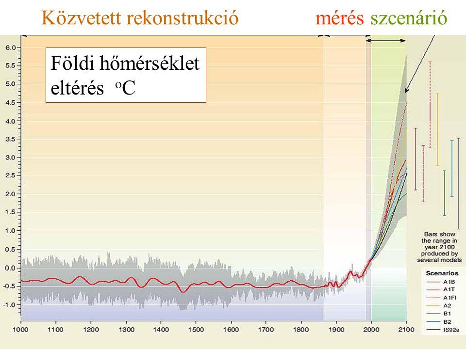 Egy-egy csapadék átlagos hozamának változása >20 mm/nap csapadék gyakoriság-változása ELTE Meteorológiai Tanszék Bartholy J.
