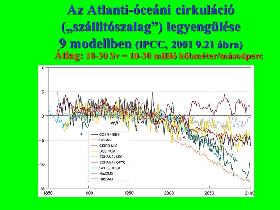 """Az Atlanti-óceáni cirkuláció (""""szállitószalag"""") legyengülése 9 modellben (IPCC, 2001 9.21 ábra) Átlag: 10-30 Sv = 10-30 millió köbméter/másodperc"""