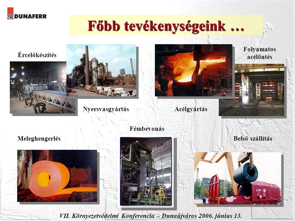 Főbb tevékenységeink … Ércelőkészítés NyersvasgyártásAcélgyártás Folyamatos acélöntés MeleghengerlésBelső szállítás Fémbevonás VII. Környezetvédelmi K