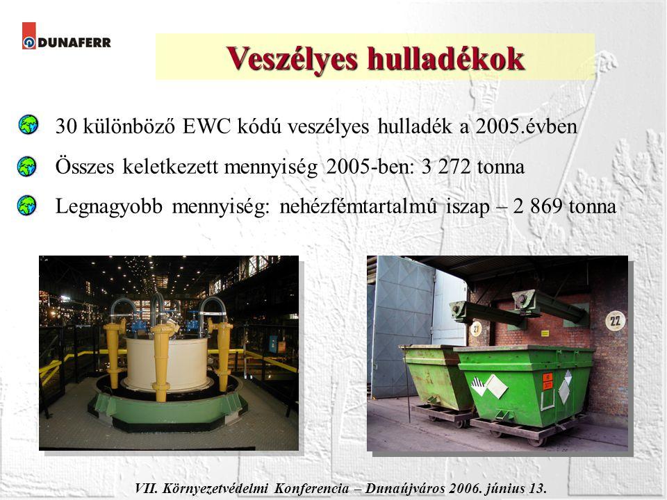 VII. Környezetvédelmi Konferencia – Dunaújváros 2006. június 13. 30 különböző EWC kódú veszélyes hulladék a 2005.évben Összes keletkezett mennyiség 20