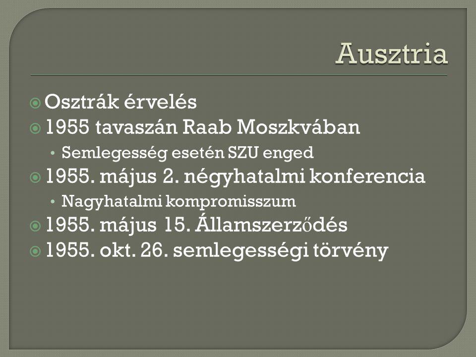  Osztrák érvelés  1955 tavaszán Raab Moszkvában Semlegesség esetén SZU enged  1955.