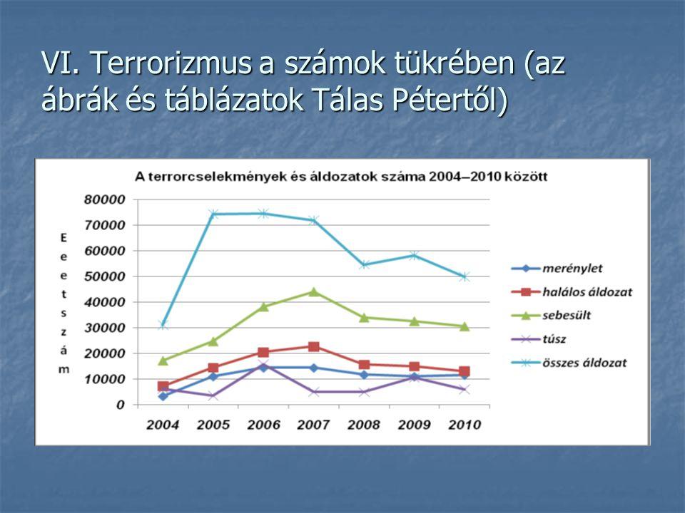 VI. Terrorizmus a számok tükrében (az ábrák és táblázatok Tálas Pétertől)