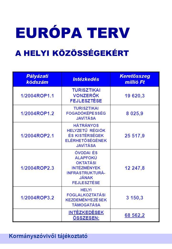 EURÓPA TERV A HELYI KÖZÖSSÉGEKÉRT Kormányszóvivői tájékoztató Pályázati kódszám Intézkedés Keretösszeg millió Ft 1/2004ROP1.1 TURISZTIKAI VONZERŐK FEJLESZTÉSE 19 620,3 1/2004ROP1.2 TURISZTIKAI FOGADÓKÉPESSÉG JAVÍTÁSA 8 025,9 1/2004ROP2.1 HÁTRÁNYOS HELYZETŰ RÉGIÓK ÉS KISTÉRSÉGEK ELÉRHETŐSÉGÉNEK JAVÍTÁSA 25 517,9 1/2004ROP2.3 ÓVODAI ÉS ALAPFOKÚ OKTATÁSI INTÉZMÉNYEK INFRASTRUKTURÁ- JÁNAK FEJLESZTÉSE 12 247,8 1/2004ROP3.2 HELYI FOGLALKOZTATÁSI KEZDEMÉNYEZÉSEK TÁMOGATÁSA 3 150,3 INTÉZKEDÉSEK ÖSSZESEN: 68 562,2