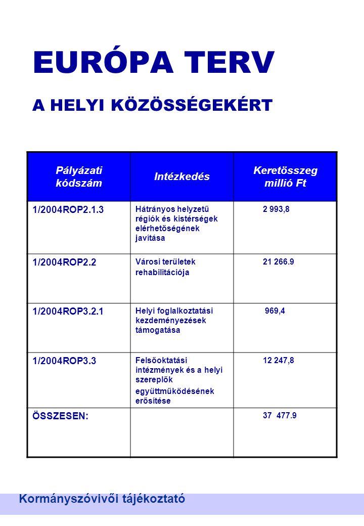 EURÓPA TERV A HELYI KÖZÖSSÉGEKÉRT Kormányszóvivői tájékoztató Pályázati kódszám Intézkedés Keretösszeg millió Ft 1/2004ROP2.1.3 Hátrányos helyzetű régiók és kistérségek elérhetőségének javítása 2 993,8 1/2004ROP2.2 Városi területek rehabilitációja 21 266.9 1/2004ROP3.2.1 Helyi foglalkoztatási kezdeményezések támogatása 969,4 1/2004ROP3.3 Felsőoktatási intézmények és a helyi szereplők együttműködésének erősítése 12 247,8 ÖSSZESEN: 37 477.9