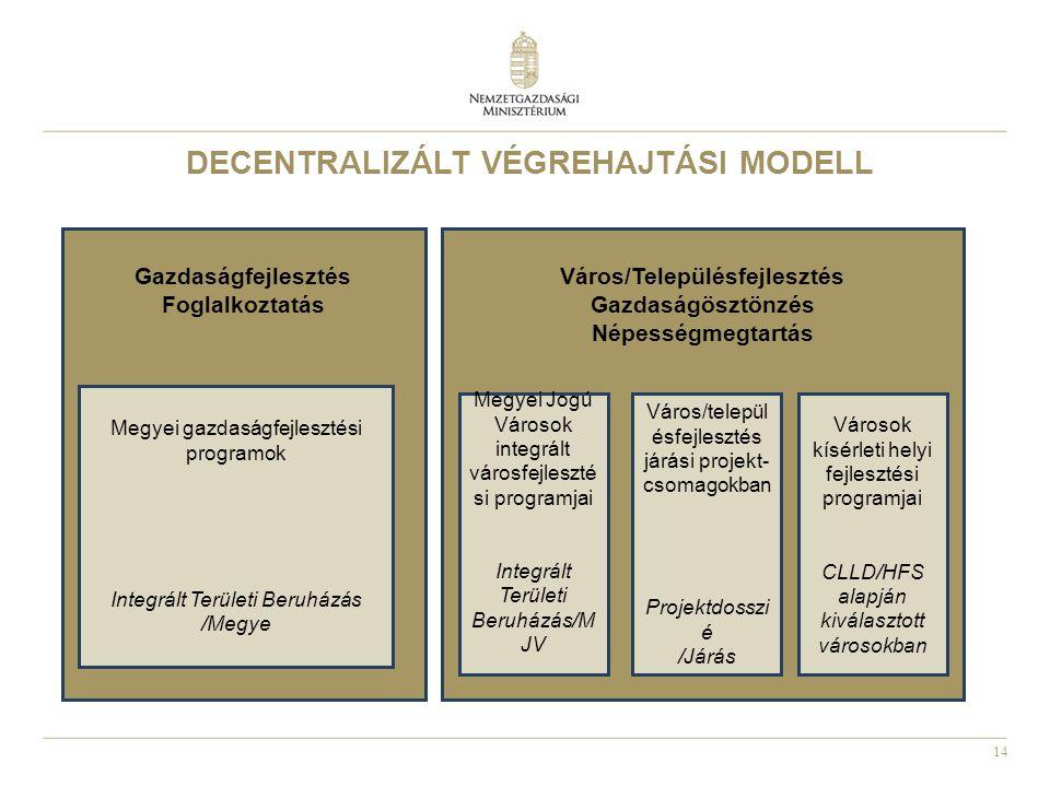 14 Gazdaságfejlesztés Foglalkoztatás DECENTRALIZÁLT VÉGREHAJTÁSI MODELL Város/Településfejlesztés Gazdaságösztönzés Népességmegtartás Megyei gazdaságf