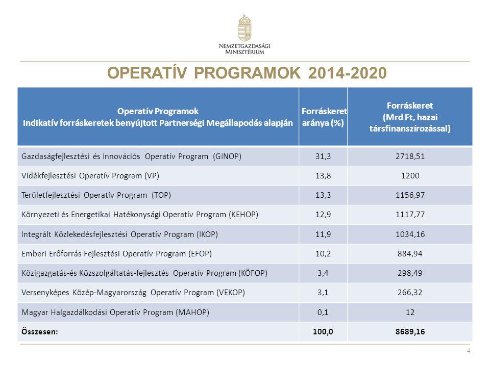 4 OPERATÍV PROGRAMOK 2014-2020 Operatív Programok Indikatív forráskeretek benyújtott Partnerségi Megállapodás alapján Forráskeret aránya (%) Forrásker