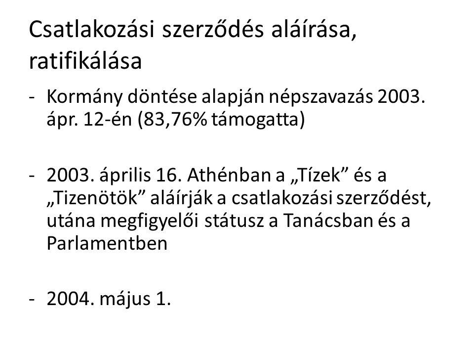 """Csatlakozási szerződés aláírása, ratifikálása -Kormány döntése alapján népszavazás 2003. ápr. 12-én (83,76% támogatta) -2003. április 16. Athénban a """""""