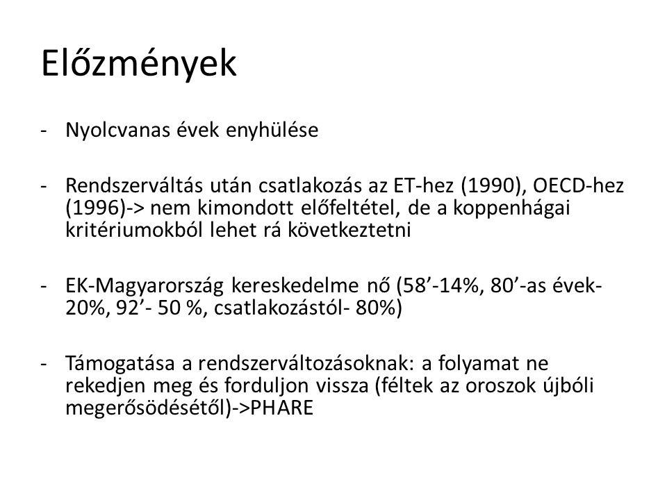 Előzmények -Nyolcvanas évek enyhülése -Rendszerváltás után csatlakozás az ET-hez (1990), OECD-hez (1996)-> nem kimondott előfeltétel, de a koppenhágai
