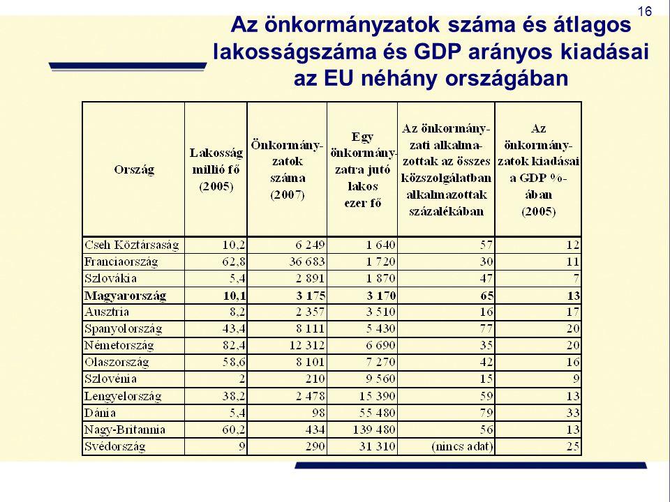 16 Az önkormányzatok száma és átlagos lakosságszáma és GDP arányos kiadásai az EU néhány országában