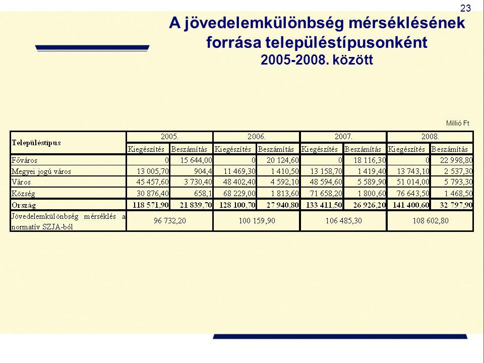 23 A jövedelemkülönbség mérséklésének forrása településtípusonként 2005-2008. között Millió Ft