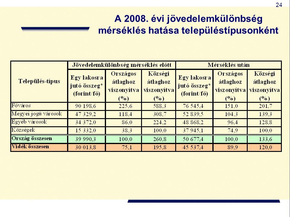 24 A 2008. évi jövedelemkülönbség mérséklés hatása településtípusonként