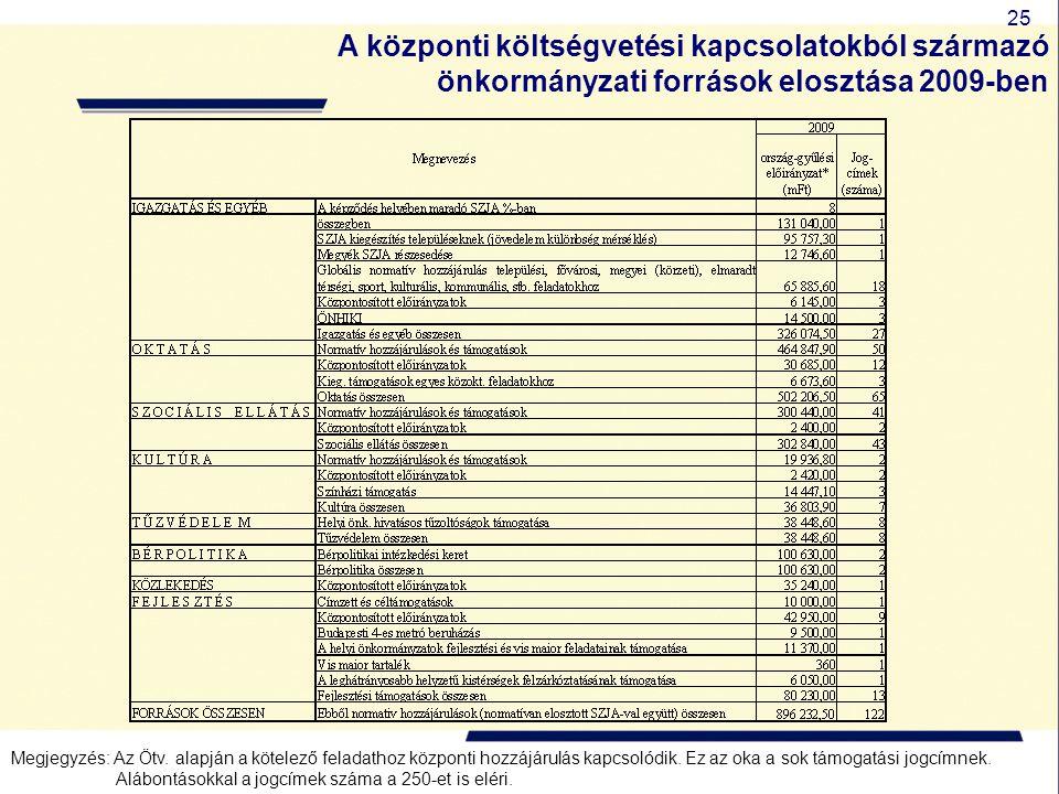 25 A központi költségvetési kapcsolatokból származó önkormányzati források elosztása 2009-ben Megjegyzés: Az Ötv. alapján a kötelező feladathoz közpon
