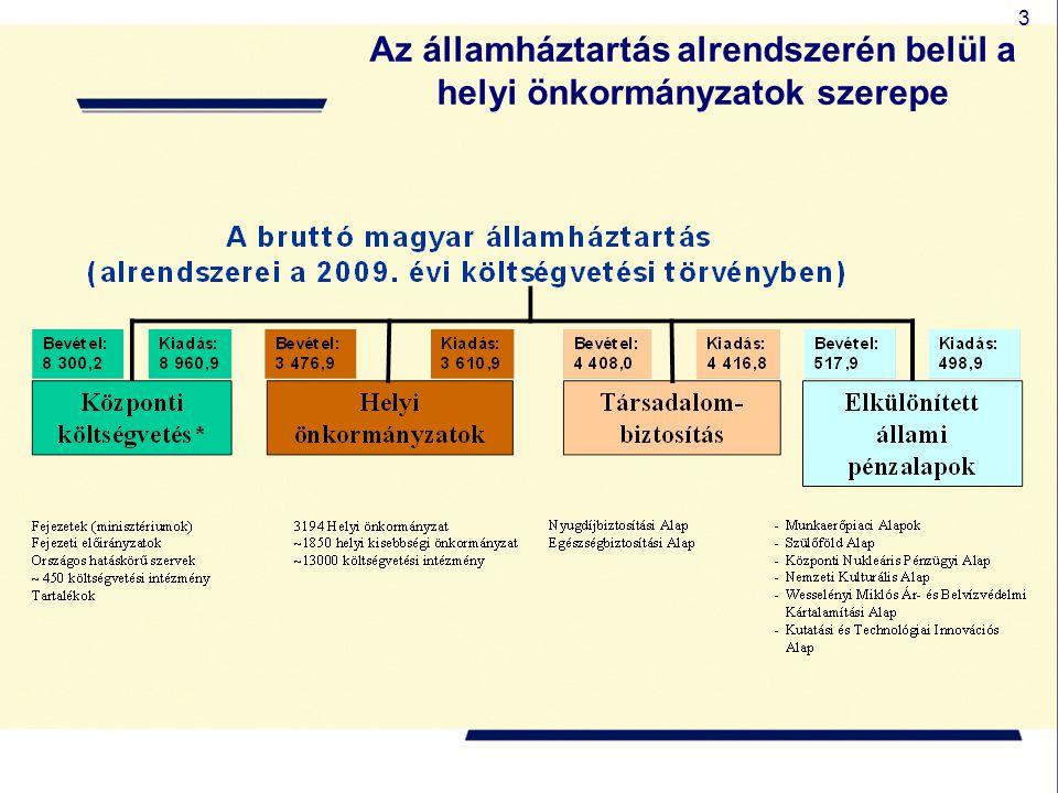 3 Az államháztartás alrendszerén belül a helyi önkormányzatok szerepe