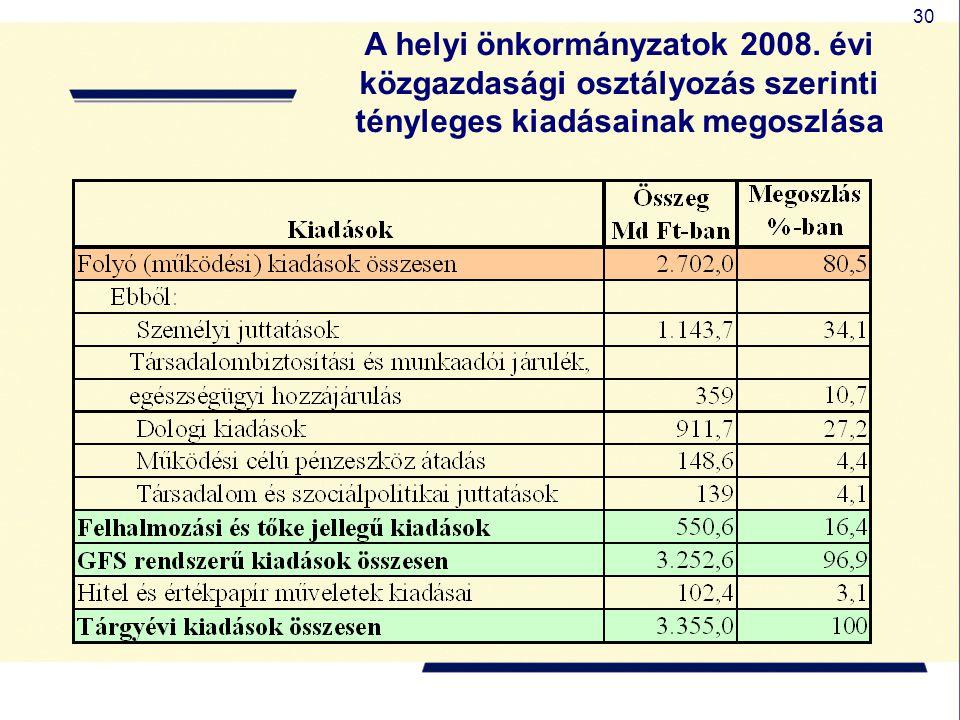 30 A helyi önkormányzatok 2008. évi közgazdasági osztályozás szerinti tényleges kiadásainak megoszlása