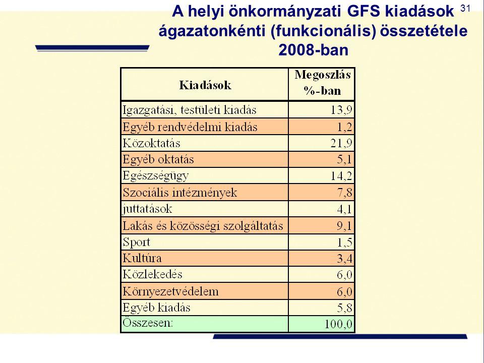 31 A helyi önkormányzati GFS kiadások ágazatonkénti (funkcionális) összetétele 2008-ban