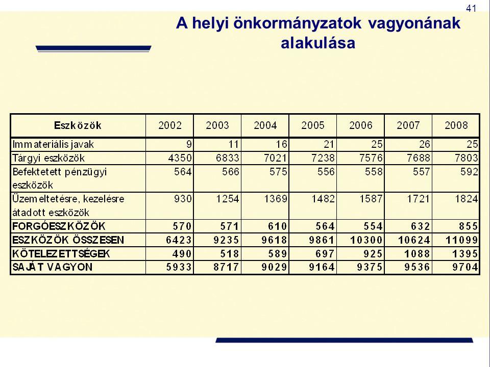 41 A helyi önkormányzatok vagyonának alakulása