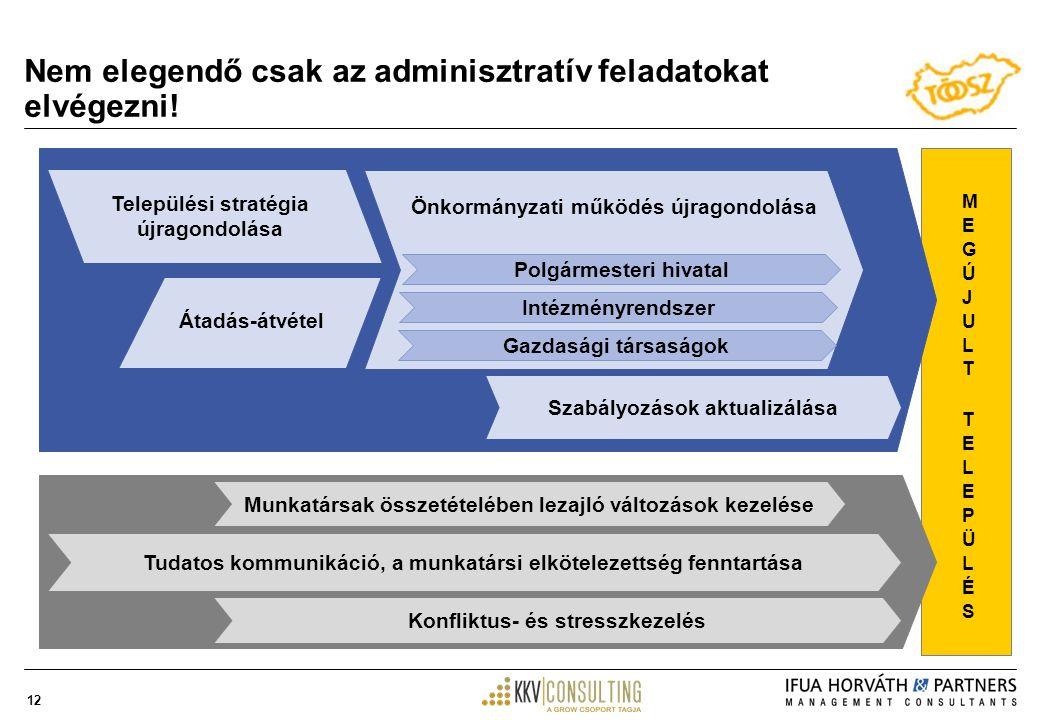 12 Nem elegendő csak az adminisztratív feladatokat elvégezni.