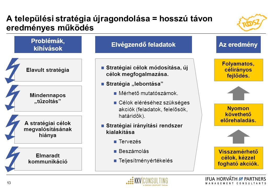13 A települési stratégia újragondolása = hosszú távon eredményes működés Problémák, kihívások Stratégiai célok módosítása, új célok megfogalmazása.