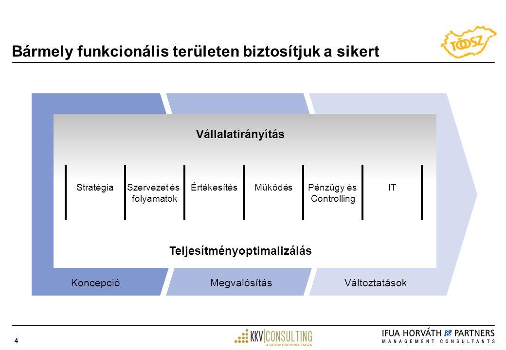 4 Bármely funkcionális területen biztosítjuk a sikert VáltoztatásokKoncepcióMegvalósítás Vállalatirányítás Teljesítményoptimalizálás MűködésÉrtékesítésITPénzügy és Controlling StratégiaSzervezet és folyamatok